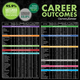 Career Outcomes Poster